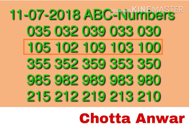 AKSHAYA AK-353 abc Kerala lottery Guessing by Chortta Anwar on 11-07-2018