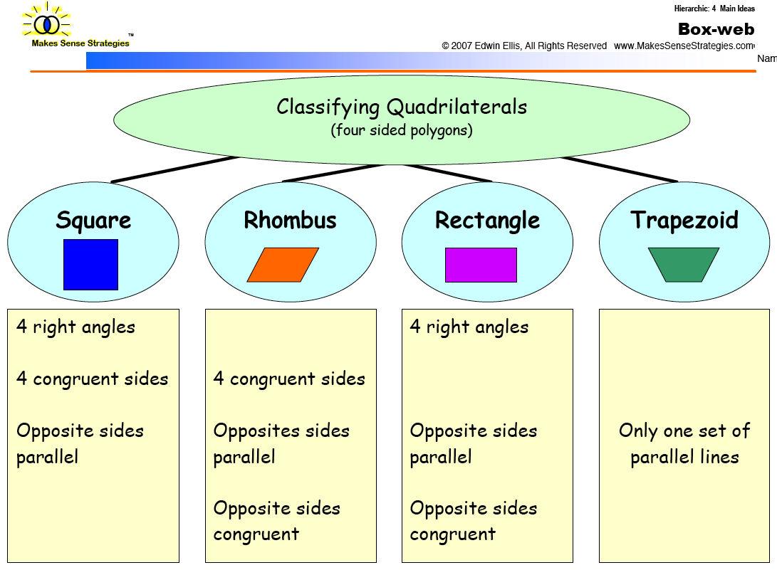 Fun To Teach Math Blog Graphic Organizers For Math