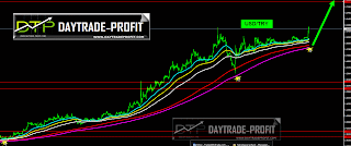 USD/TRY TECHNICAL ANALYSIS