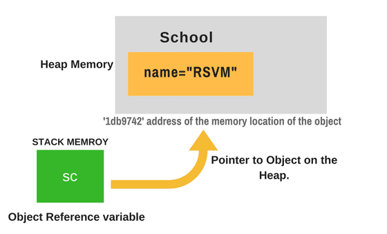 Memory location of Object and Object reference variable