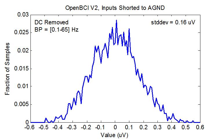 EEG Hacker: Self-Noise of OpenBCI