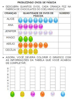 Gráfico PRODUZINDO OVOS DE PÁSCOA
