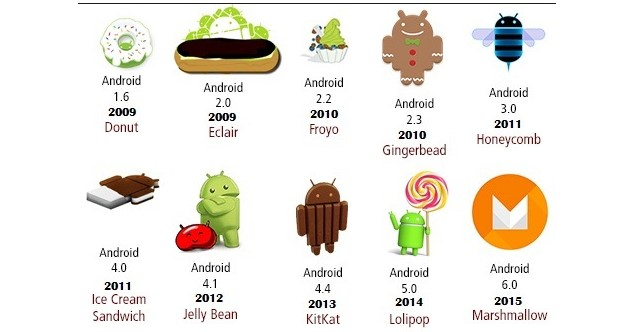 Pihak Android Akhirnya Blak-Blakan Tentang Alasan Semua Versi Android Diambil dari Nama Makanan dan Kue