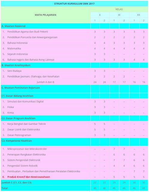 Struktur Kurikulum SMK 2017 Teknologi & Rekayasa | Teknik Elektronika Industri