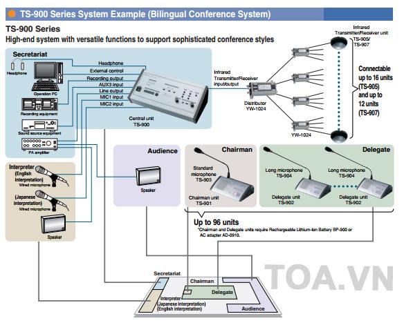 Sơ đồ hệ thông Toa Ts-900