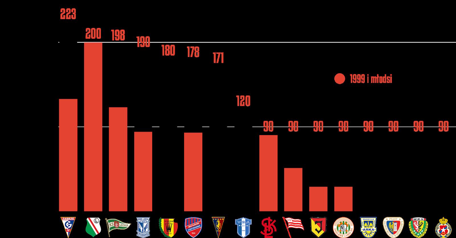 Klasyfikacja klubów pod względem rozegranych minut przez młodzieżowców w25.kolejce PKO Ekstraklasy<br><br>Źródło: Opracowanie własne na podstawie ekstrastats.pl<br><br>graf. Bartosz Urban