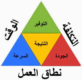 كورس اداره المشروعات للدكتور عماد البلتاجى