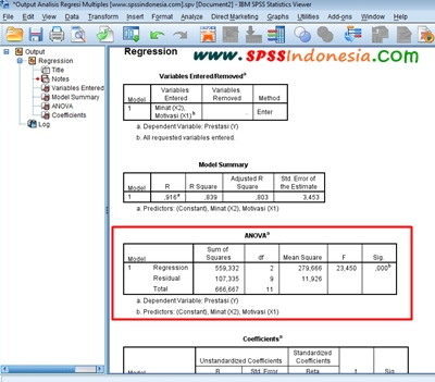 Cara Melakukan Uji F Simultan dalam Analisis Regresi Linear Berganda