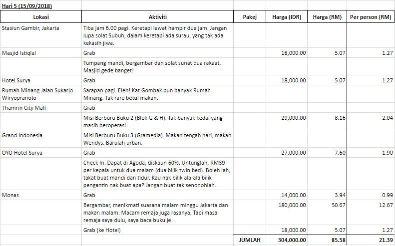 Itinerari Jogjakarta - Hari 5