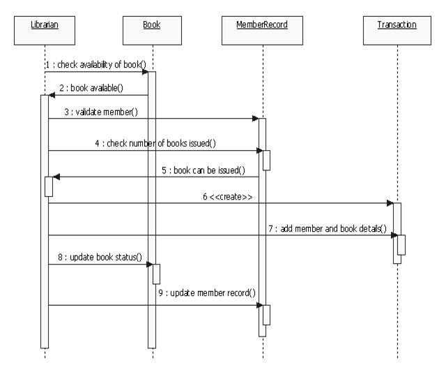 UML Diagrams Library Management System | Programs and Notes