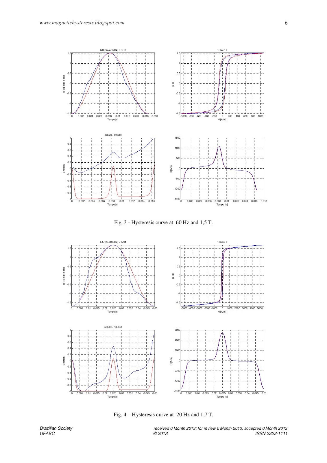 Magnetic Hysteresis Dynamic Model: Variable frequency