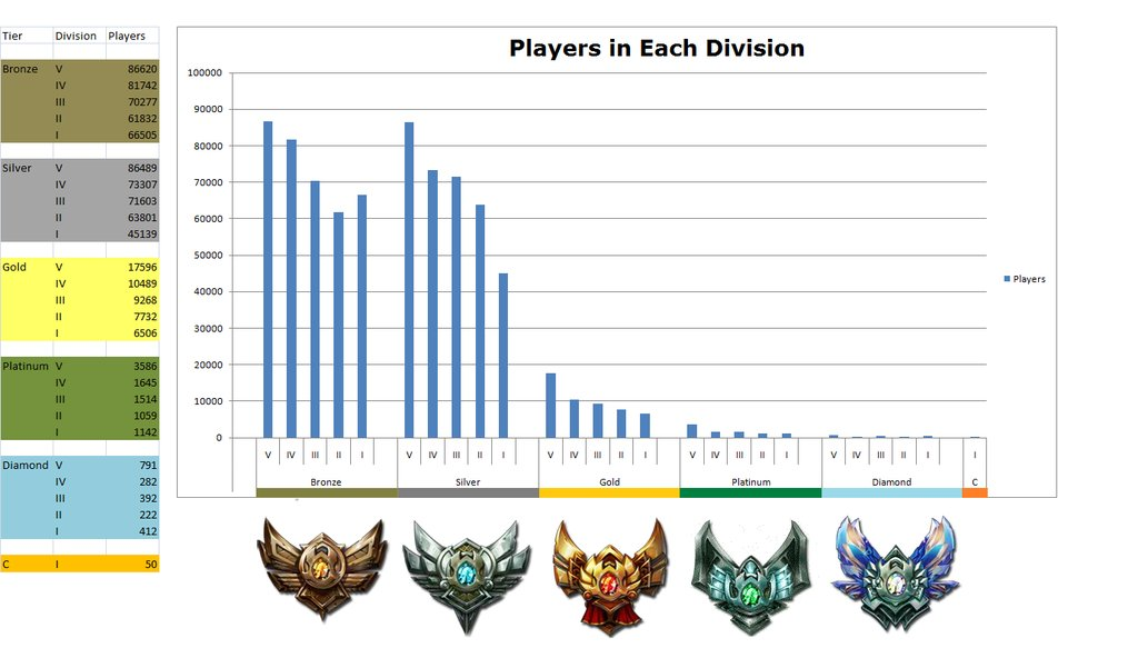LoL Distribution of Ranked Players on NA Server | NERFPLZ