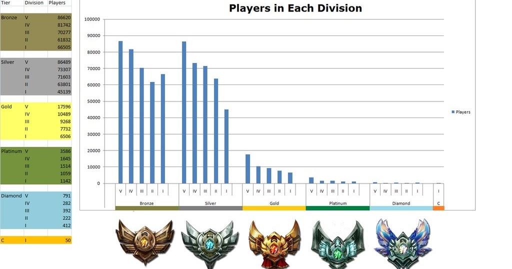 Lol Statistik