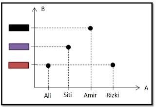 "Pengertian Relasi secara etimologi (bahasa) berarti ""hubungan"". Namun dalam matematika, pengertian relasi atau hubungan adalah hubungan antara anggota suatu himpunan dengan anggota himpunan yang lain.  Selain itu, relasi juga dapat didefinisikan sebagai hubungan antara satu elemen himpunan dengan elemen himpunan lain.  Relasi antara dua buah himpunan adalah relasi biner, yang merupakan himpunan bagian dari A×B, notasinya adalah R  (A×B).  Telah diketahui bahwa relasi adalah Hubungan. Hubungan yang dimaksud dalam hal ini adalah hubungan antara daerah asal (domain) dan daerah kawan (kodomain). Kedua dari jenis daerah akan dijelaskan kemudian.  Sedangkan pengertian fungsi adalah relasi yang memasangkan setiap anggota himpunan daerah asal tepat satu ke himpunan daerah kawannya.  Adapun perbedaan antara relasi dan fungsi terdapat pada cara memasangkan anggota himpunan ke daerah asalnya. Menurut Kamus Besar Bahasa Indonesia (KBBI), bahwa pengertian relasi adalah hubungan , perhubungan , pertalian, atau pelayanan. Penjelasan Relasi: Apa itu?  Relasi antara dua himpunan dinyatakan melalui tiga cara. Adapun ketiga cara tersebut yaitu: dengan diagram panah, himpunan pasangan berurutan, dan diagram Cartesius. 1. Diagram Panah Yang dimaksud dengan Diagram Penuh pada Relasi dalam matematika diartikan sebagai suatu cara yang paling efisien untuk menyatakan suatu relasi.  Diketahui dalam Diagram ini membentuk pola dari suatu relasi berupa gambar arah panah. Maksud dari hal ini menyatakan adanya hubungan antara anggota himpunan A dengan anggota himpunan B. Adapun contoh soalnya Relasi dalam Diagram Panah adalah terdapat 4 orang anak bernama Ali, Siti, Amir dan Rizki. Keempat anak ini ditanya untuk menyebutkan warna yang mereka sukai atau favoritkan.  Dalam contoh soal ini,Siti menyukai warna ungu, Amir menyukai warna hitam,  Ali menyukai warna merah dan Rizki menyukai warna merah.  Dari hasil contoh soal ini, dapat ditarikan kesimpulan dimana terdapat dua buah himpunan. Adapun penj"