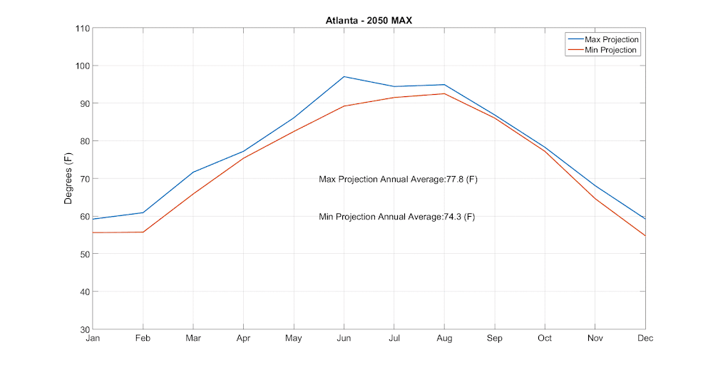 Atlanta temperature projections