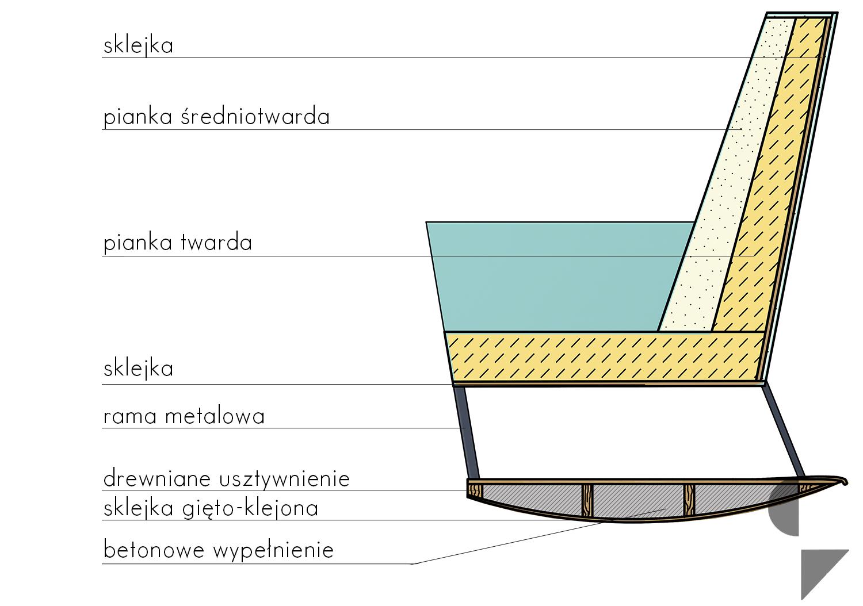 konstrukcja fotela