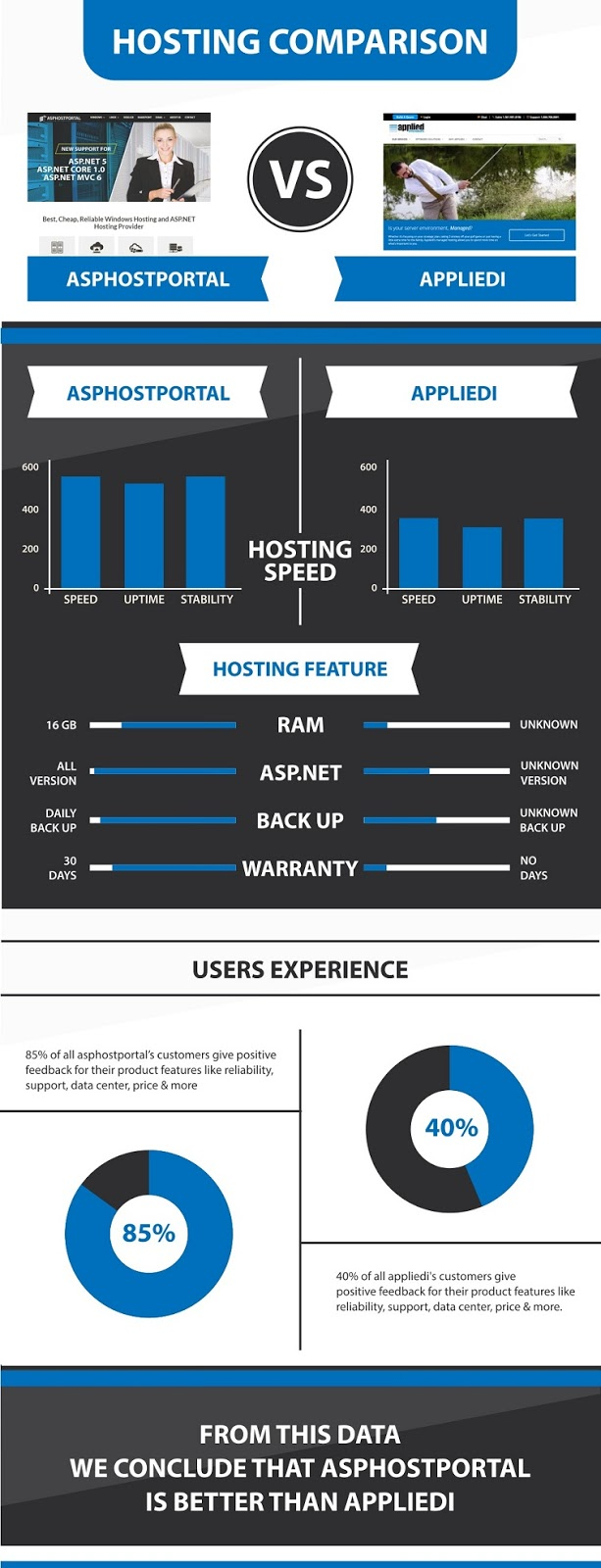 ASP.NET Core 1.1 Hosting Infographic | ASPHostPortal Vs Appliedi