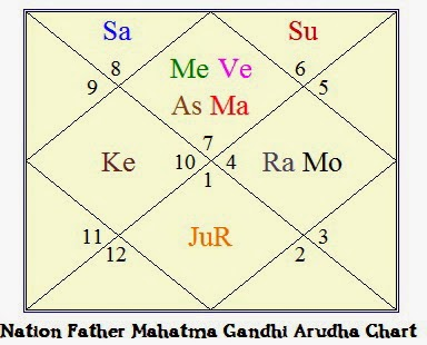 Vedic Astrology Research Portal: All about Fame and Success