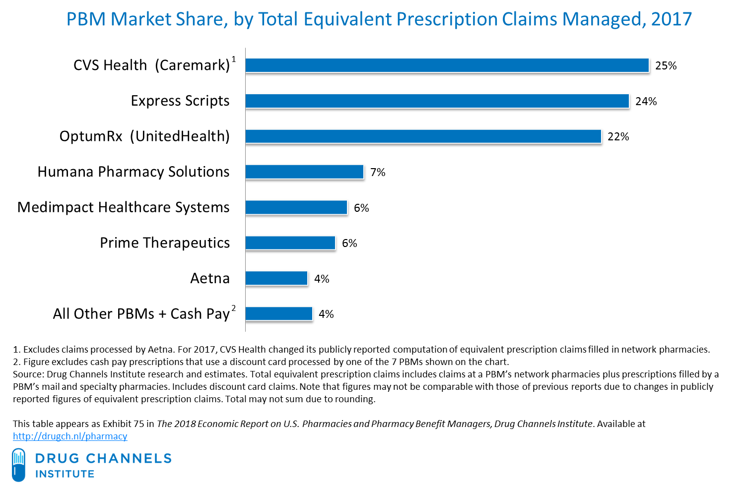 Drug Channels: Cigna-Express Scripts: Vertical Integration