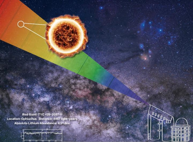 Chinese astronomers discover giant star rich in Lithium