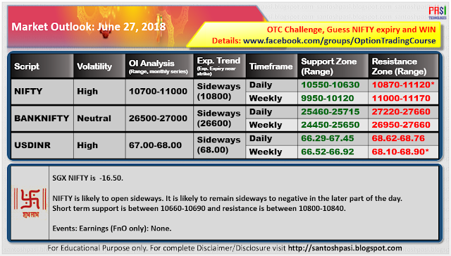 Indian Market Outlook: June 27, 2018