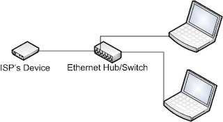 Diagram showing two computers connected to the ISP's device
