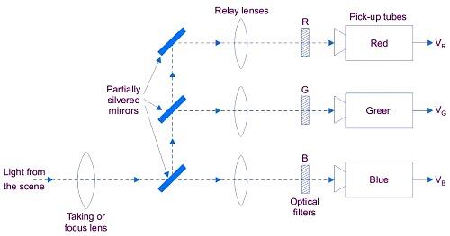 Cara kerja pemancar dan penerima audio video gatewan blok diagram kamera warna ccuart Choice Image