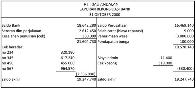 Rekonsiliasi Bank Dan Contoh Soal Akuntansi