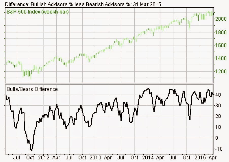 Stock market sentiment chart : Oils meaning