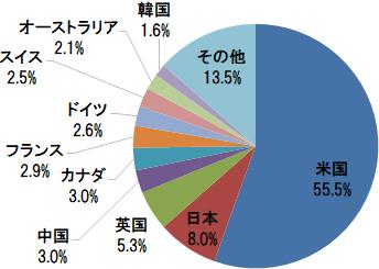 楽天・全世界株式インデックス・ファンド 組入上位10ヵ国・地域