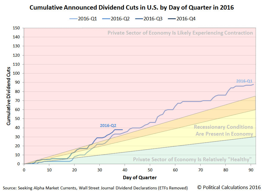 Cumulative Announced Dividend Cuts in U.S. by Day of Quarter in 2016, 2016-Q1 versus 2016-Q2, Snapshot on 2016-05-09