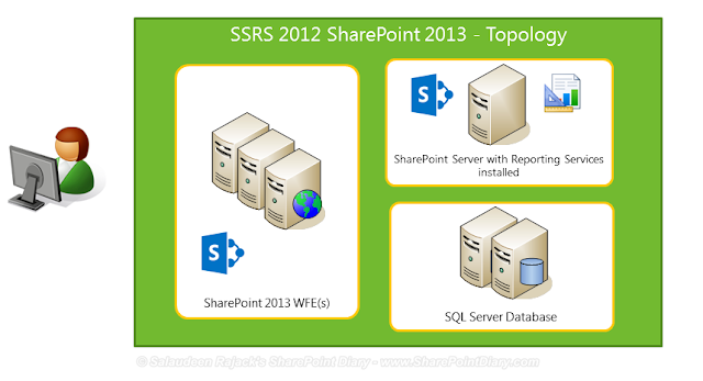 SQL Server Reporting Services with SharePoint Integration Topology