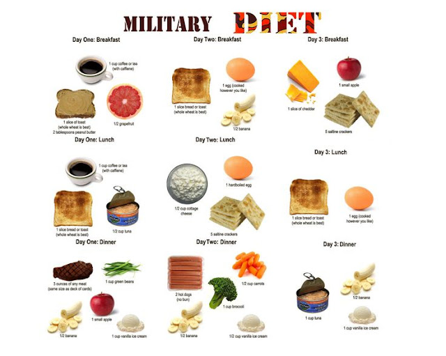 3 Day Military Diet To Lose Up To 10 Pounds A Week