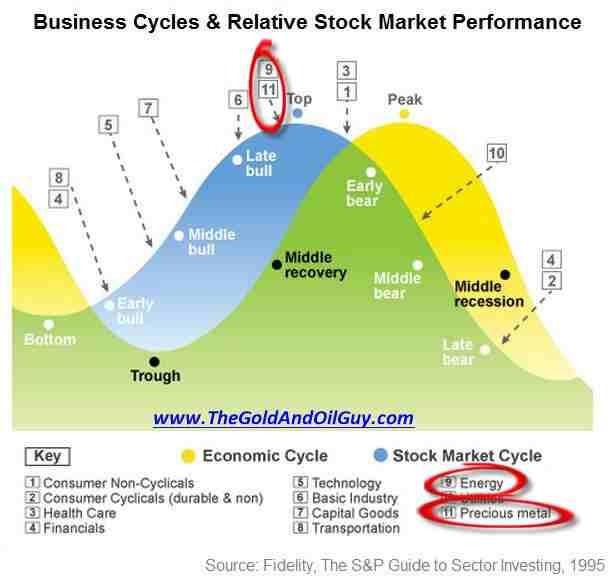 Siklus ekonomi pada pasar modal