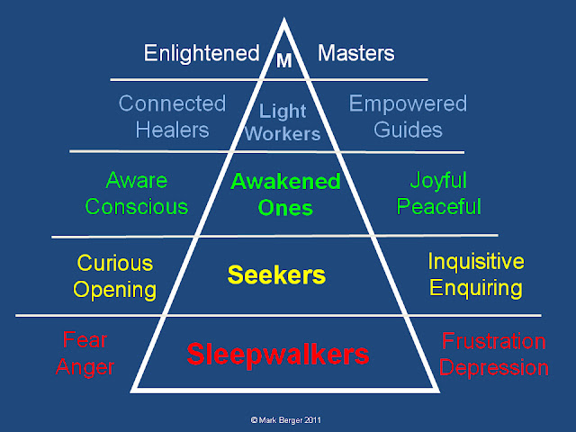 Sleepwalker to Enlightened