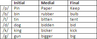 Degree of aspiration of plosive consonants