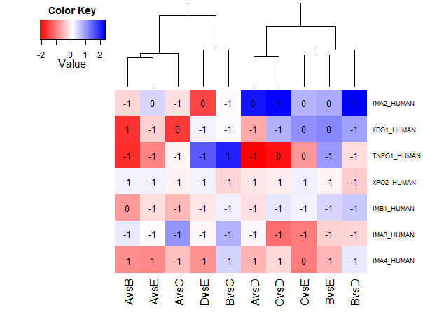 Mannheimia goes programming: Drawing heatmaps in R with heatmap 2