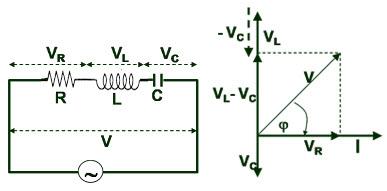 Rangkaian seri rl rc dan rlc pada listrik ac nyari fisika besarnya tegangan jepit pada rangkaian seri rlc dapat dicari dengan menggunakan diagram fasor sebagai berikut ccuart Image collections