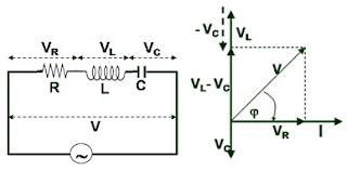 Fajar alfiyansyah macam macam rangkaian listrik besarnya tegangan jepit pada rangkaian seri rlc dapat dicari dengan menggunakan diagram fasor sebagai berikut ccuart Image collections