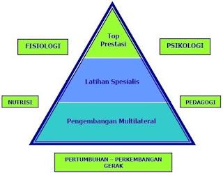 piramida latihan olahraga usia sekolah sampai mencapai prestasi puncak