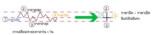 tranzacționarea pe diagrame minute cu opțiuni binare