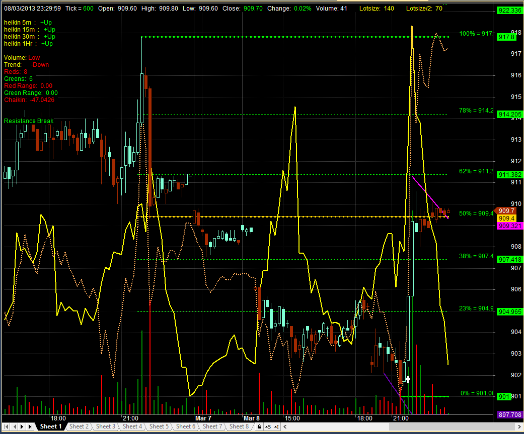 Amibroker fibonacci trading system