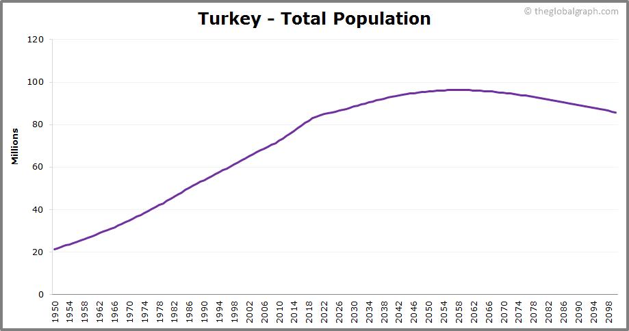 Turkey  Total Population Trend