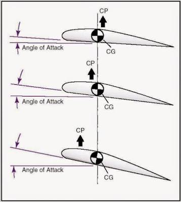 زاوية الهجوم تكون بإرتفاع حافة الهجوم أكثر عن حافة حافة الفرار و هي تدفع الهواء إلى تحت الجناح