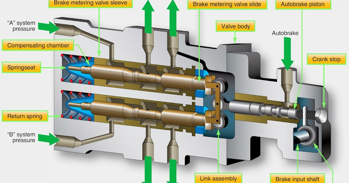 Flightcontrol additionally A Boeing Hydraulic System moreover Schem Acon as well A Brake Metering Valve From A Boeing likewise . on aircraft hydraulic brake system diagram