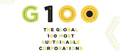 top empresas sustentables mundo