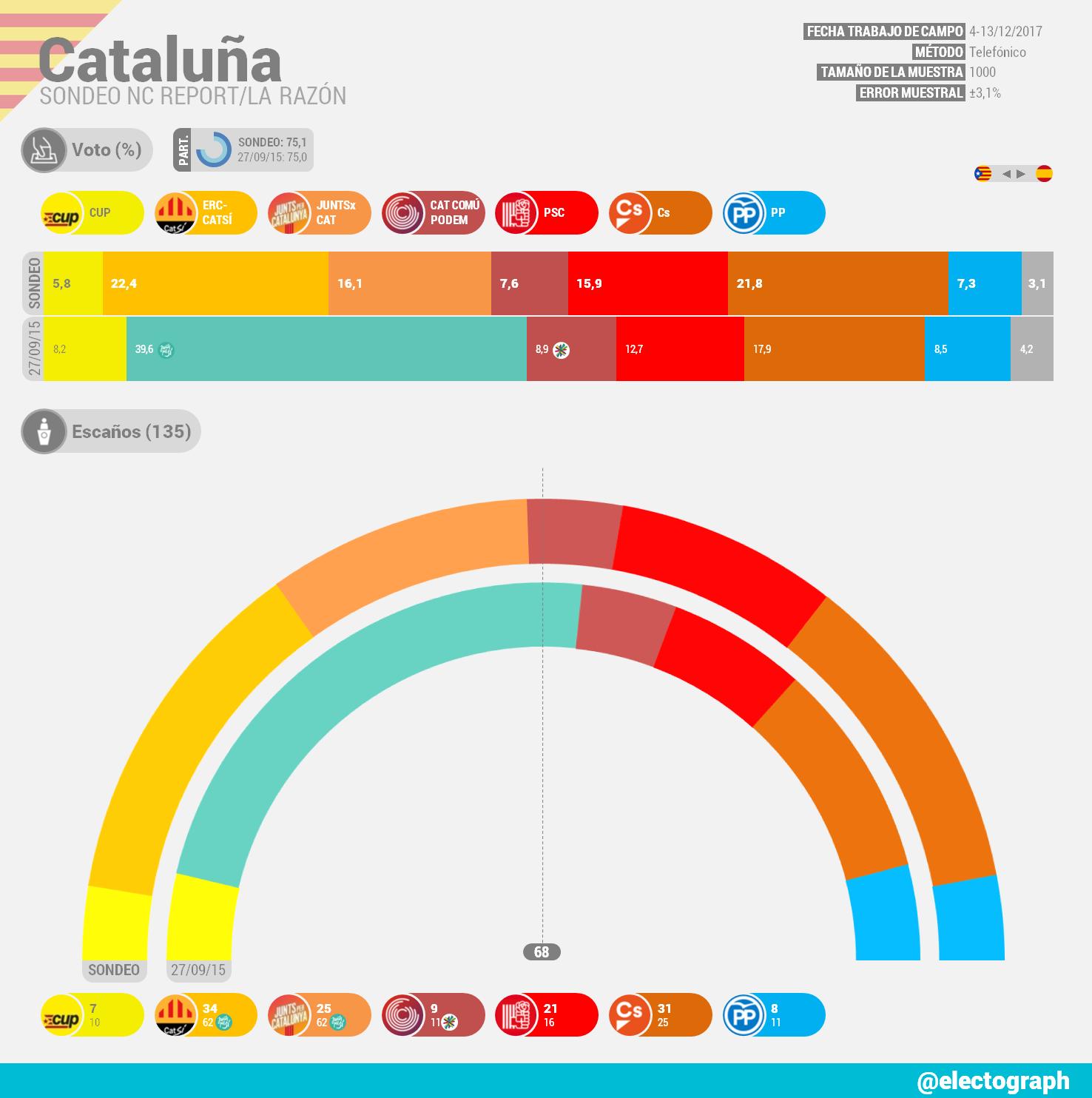 Encuestas para Cataluña CAT_171215_NCR