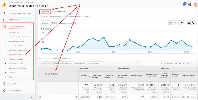 Gráfica del comportamiento en Google Analytics