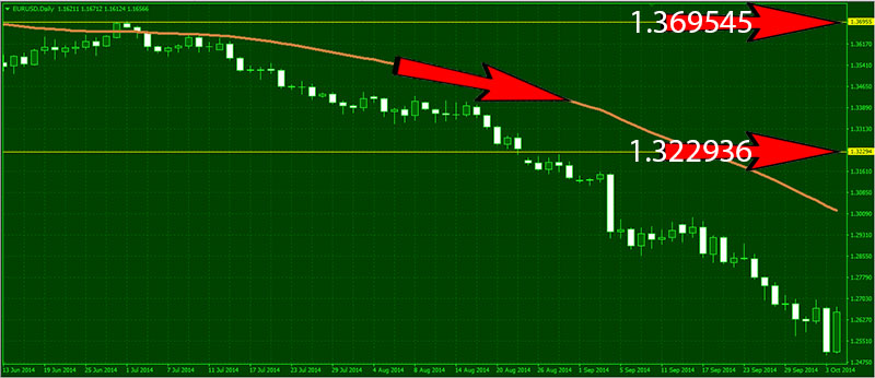 Forex-50EMA-DownTrend