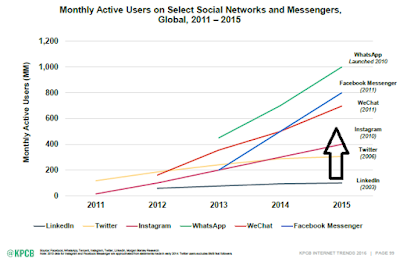 """ market size of social media messenger market"""